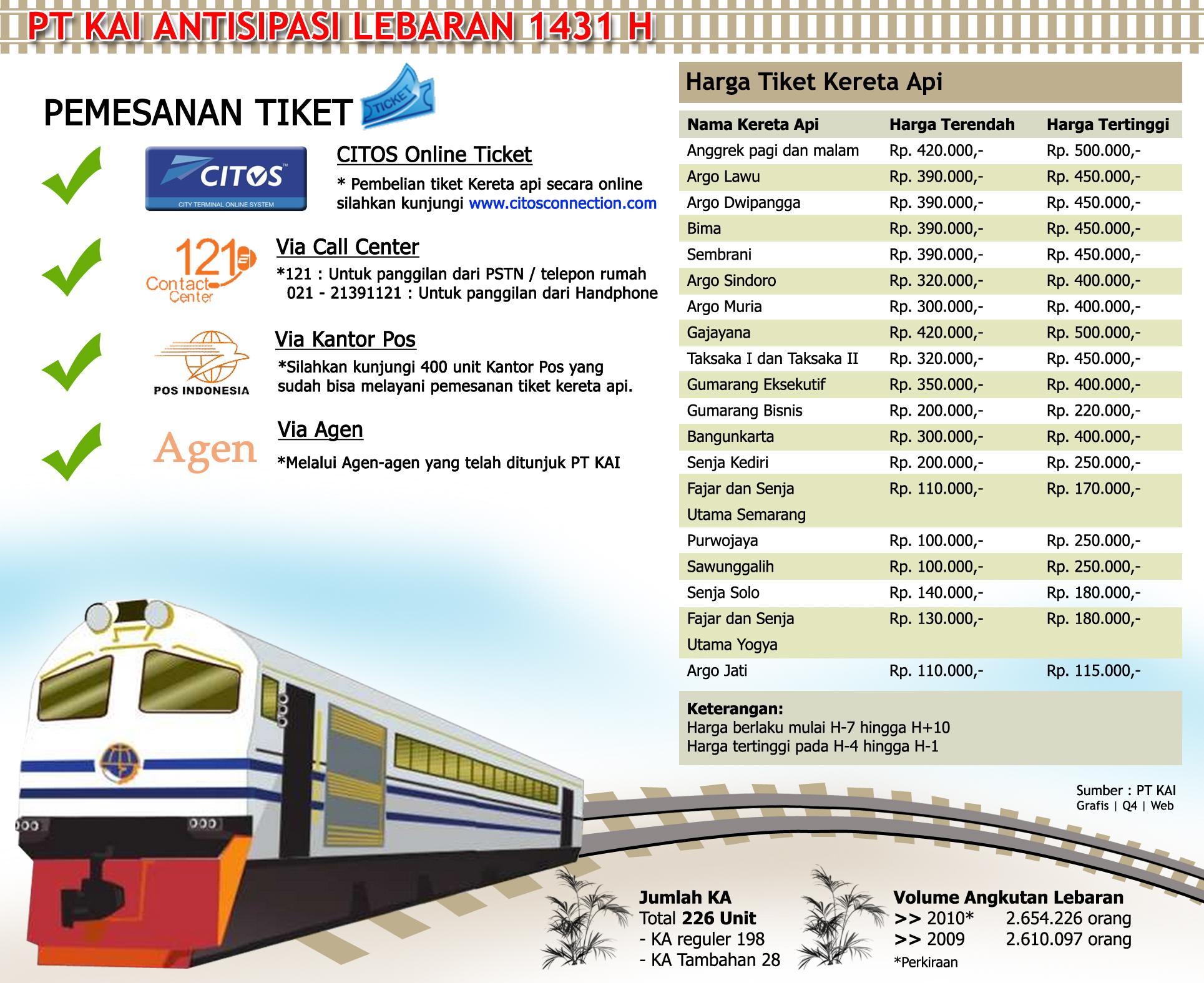 Harga Tiket Kereta Api Jelang Lebaran 2010